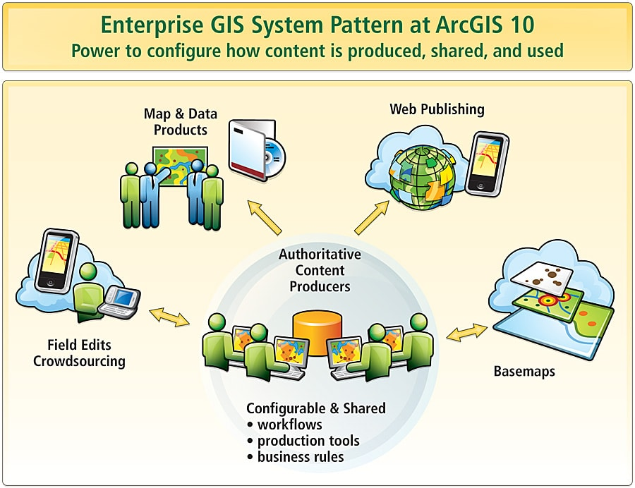 Tahapan dalam membangun Sistem Informasi Geografis