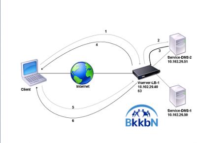 Cara Membuka situs yang di Block via Proxy Server Gratis