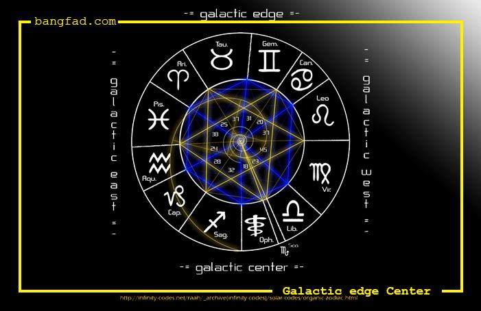 Faktanya, pada 2011 yang lalu saat zodiak Ophiuchus