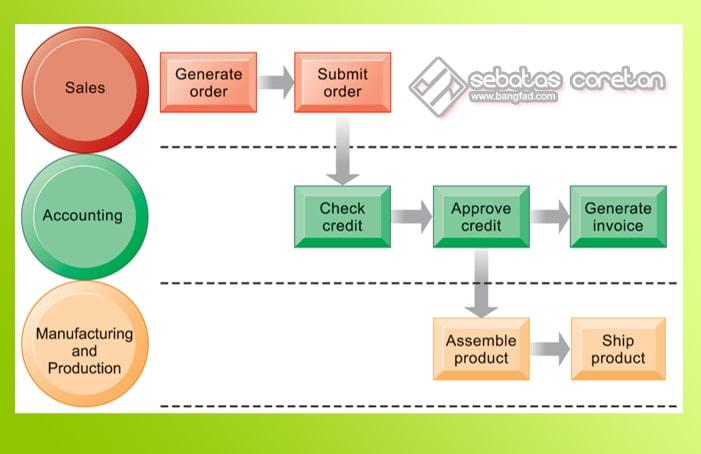 proses bisnis dan sistem informasi