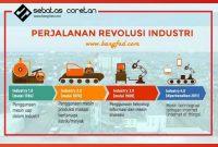 Tantangan Dunia Pendidikan di Era Revolusi Industri. 4.0