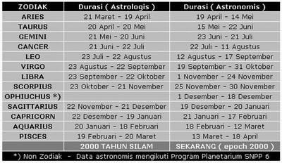 Perhitungan Zodiak ke 13